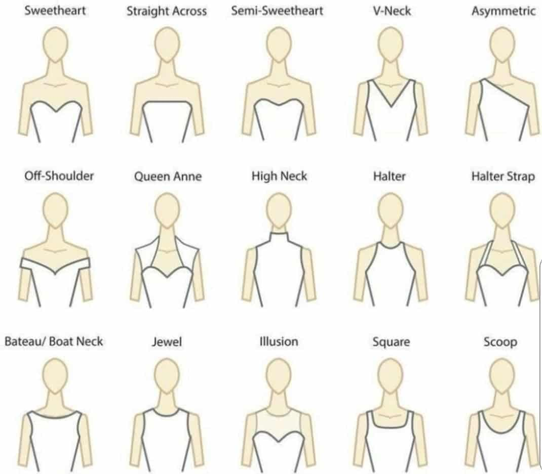 Drawing showing different some of the different neckline styles